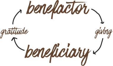 Benefactor Beneficiary